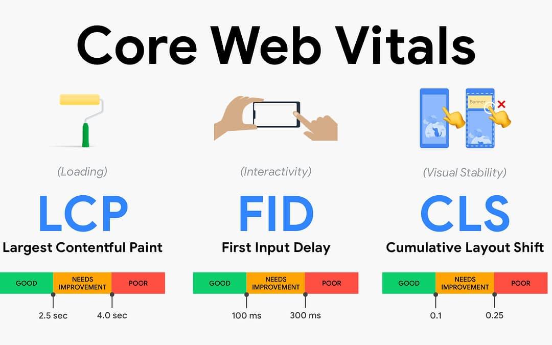 What Are Google's Core Web Vitals?